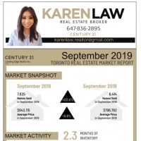 Fall real estate market 2019 Toronto
